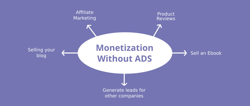 Monetization without ads for WordPress Blog