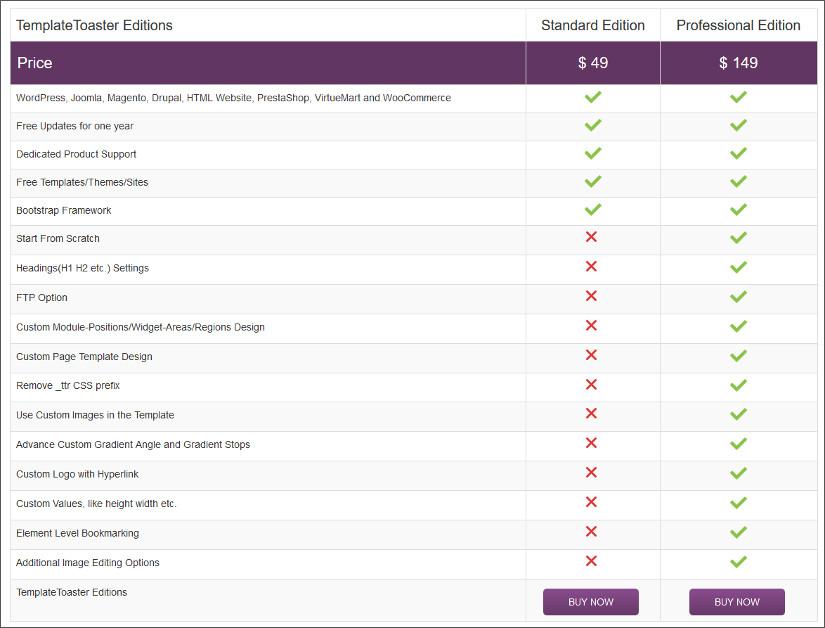 TemplateToaster Pricing Free Trial Premium Edition Standard Edition comparison