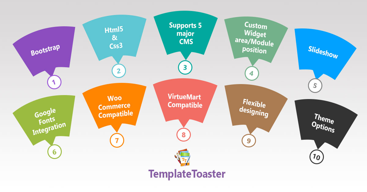 Create Best Themes and Templates with TemplateToaster