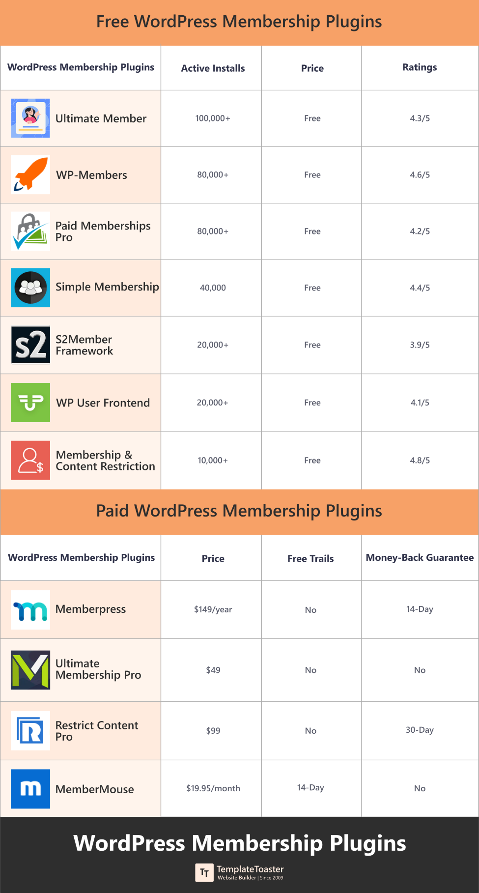 Best WordPress membership plugins compared