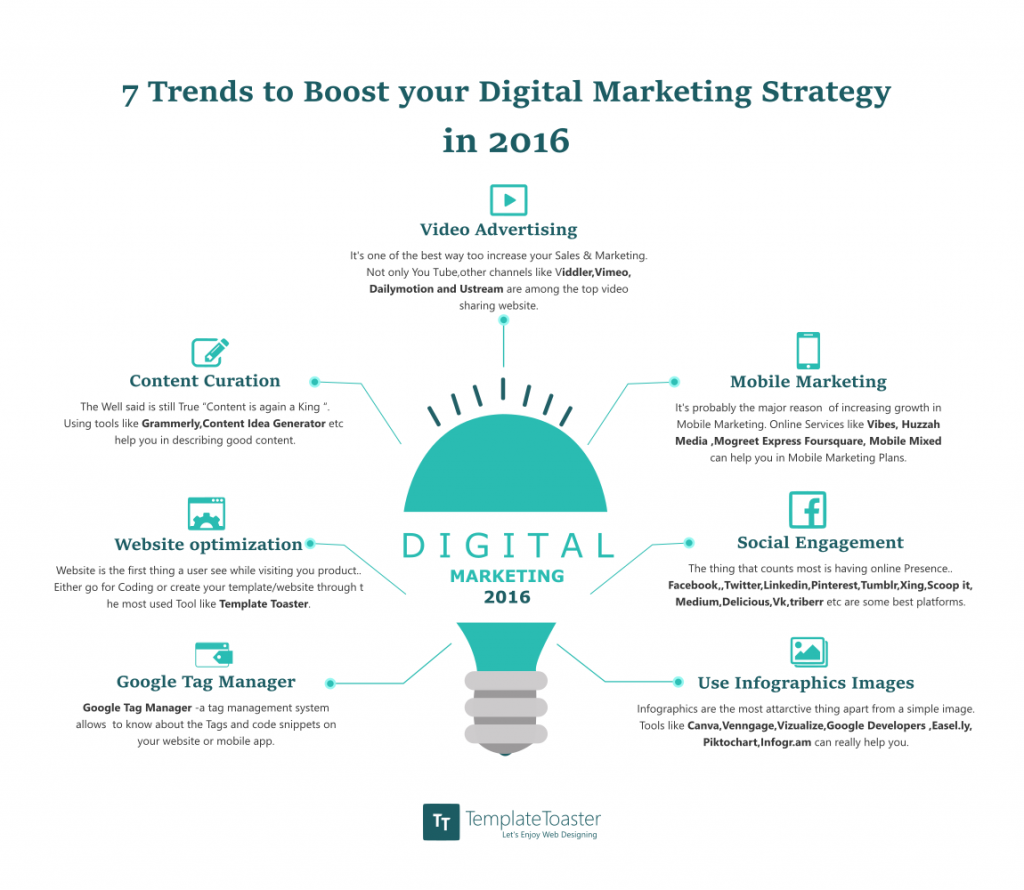 7 trends to boost your digital marketing strategy