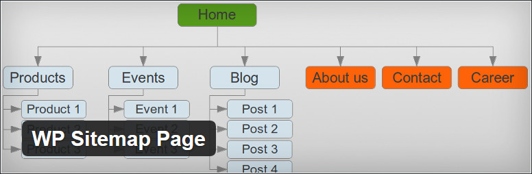 8 Best WordPress Sitemap Plugins : Free And Paid(2018