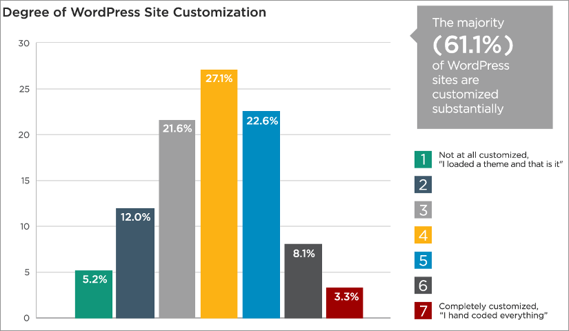 degree of wordpress theme customisation