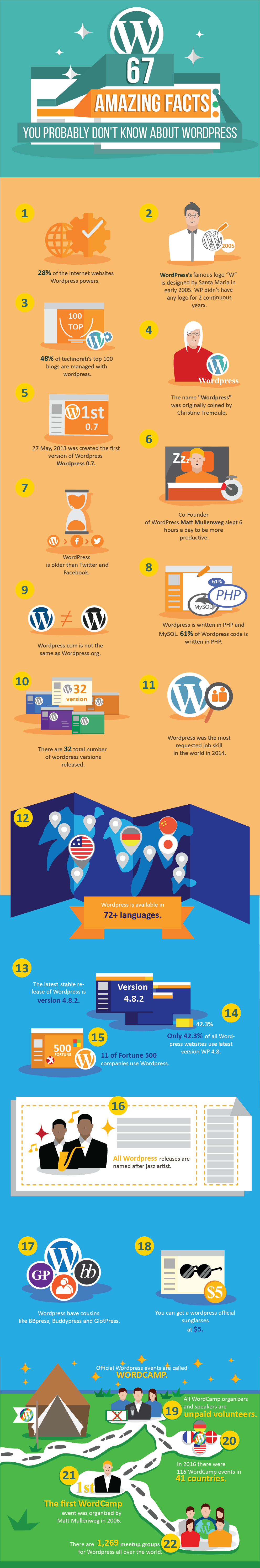 amazing facts about wordpress infographic