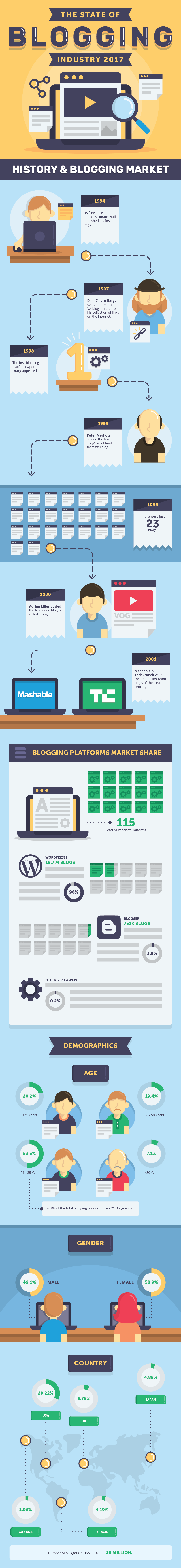 infographic state of blogging industry best platforms blog
