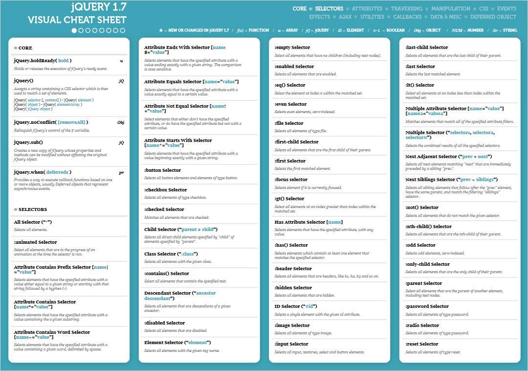 jQuery 1.7 jQuery Cheat Sheets