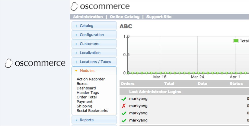 oscommerce best ecommerce platform and software