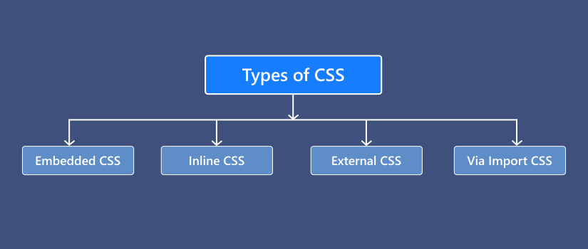 what are css types