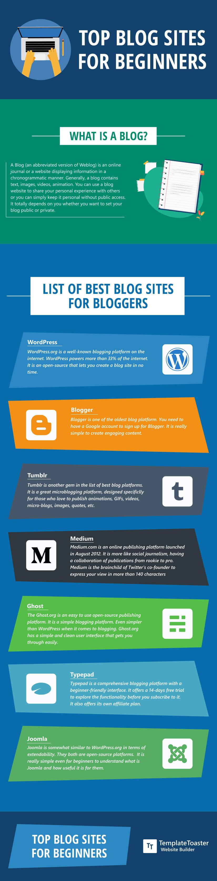 Top Blogging Sites