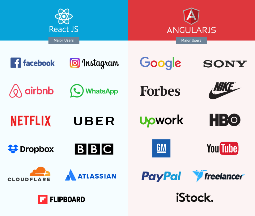 Companies using React vs Angular