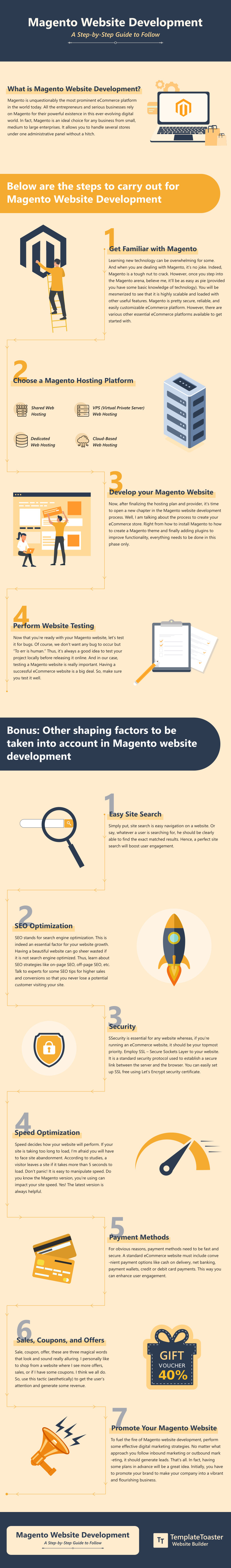 Infographic Magento Website Development