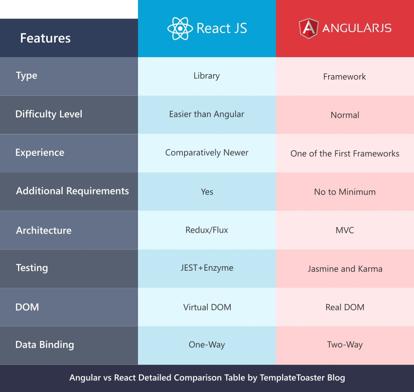 React vs Angular Comparison Chart