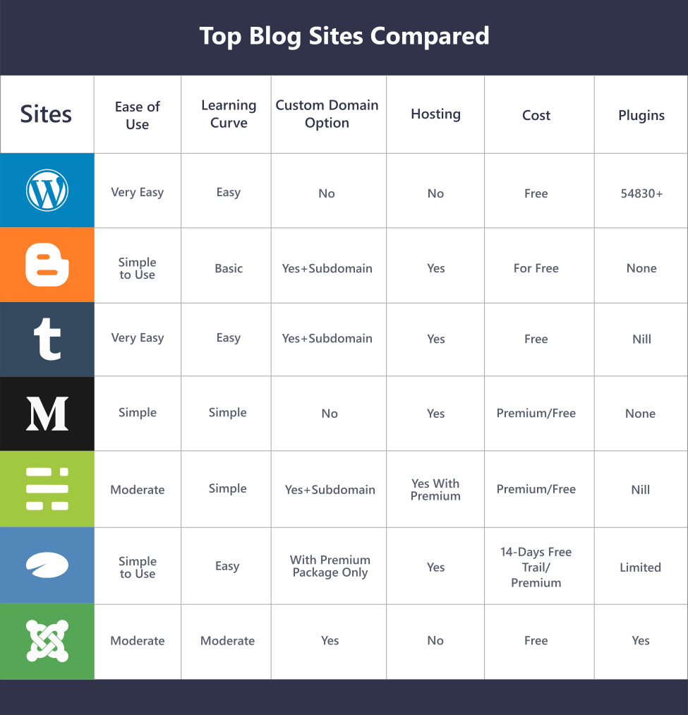 Top Blog Sites compared