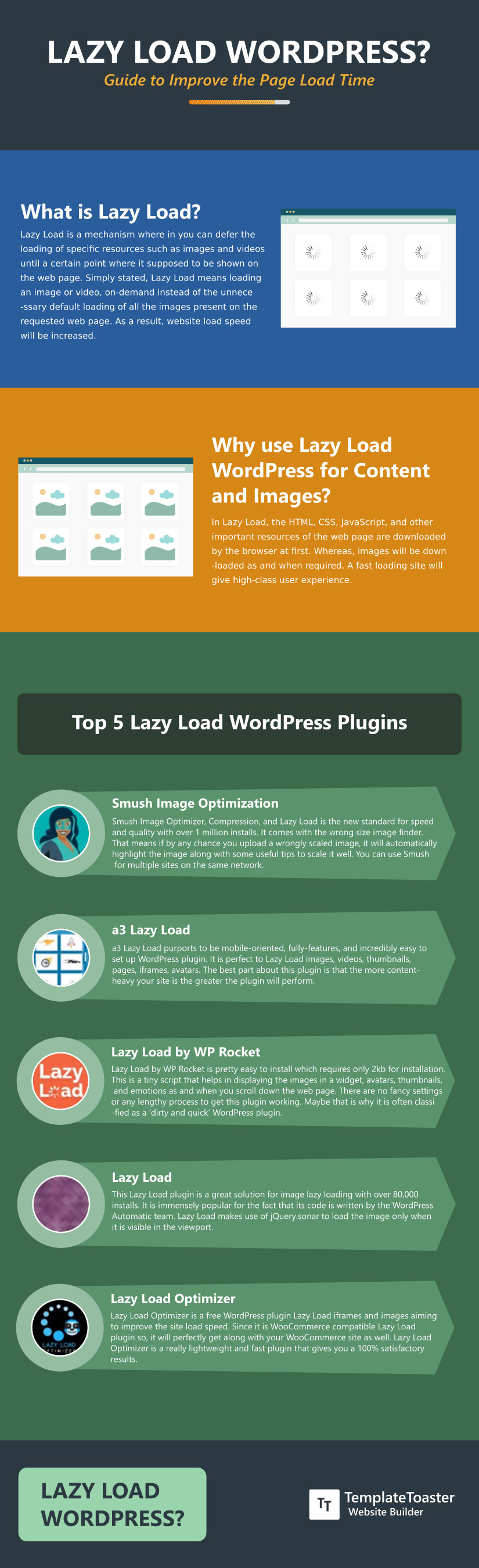lazy Load wordpress infographic
