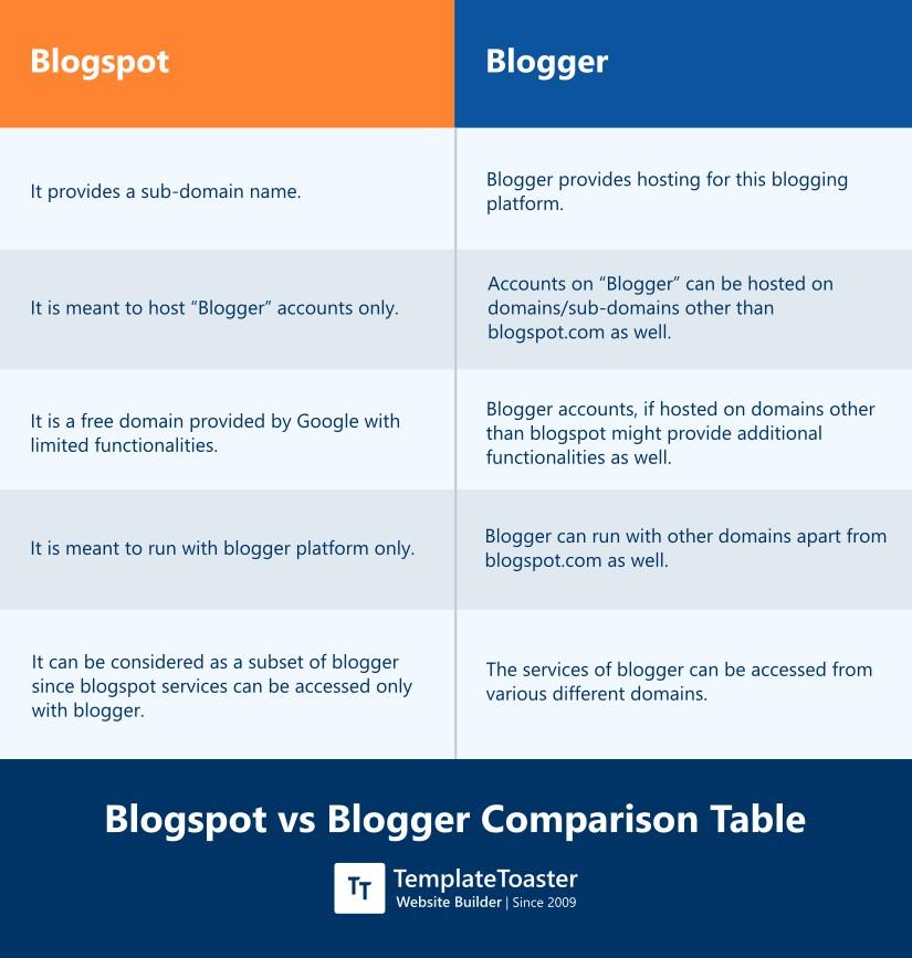 Blogspot vs Blogger comparison