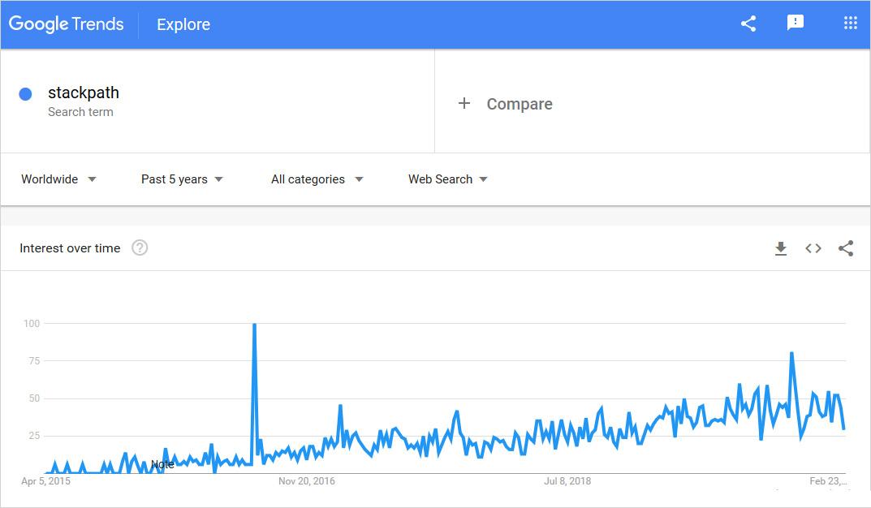 stackpath graph usage