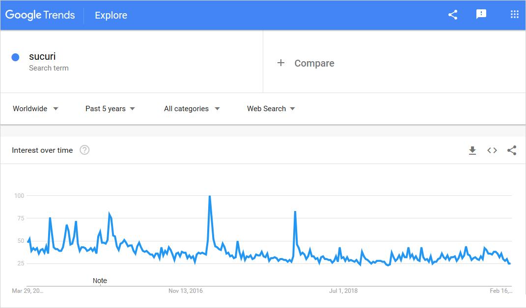 sucuri usage graph