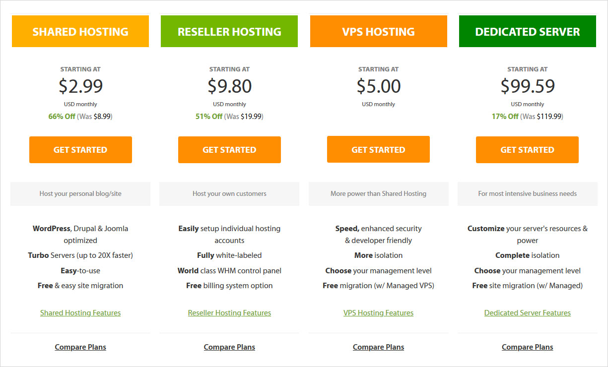 a2hosting pricing