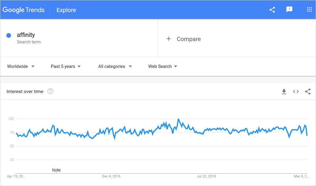 affinity graph usage