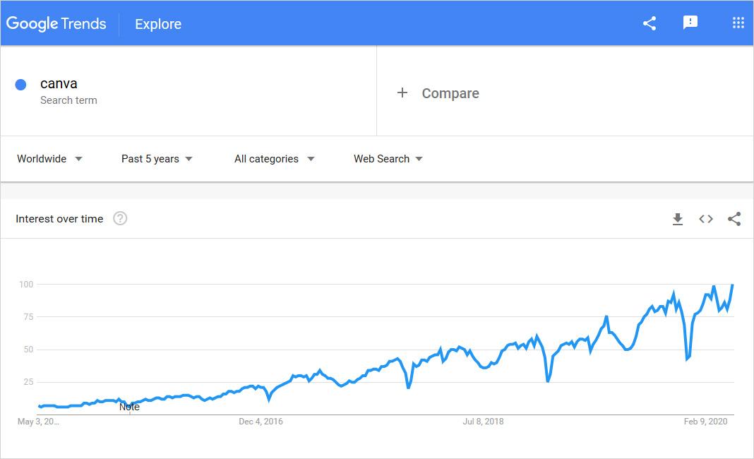canva graph usage