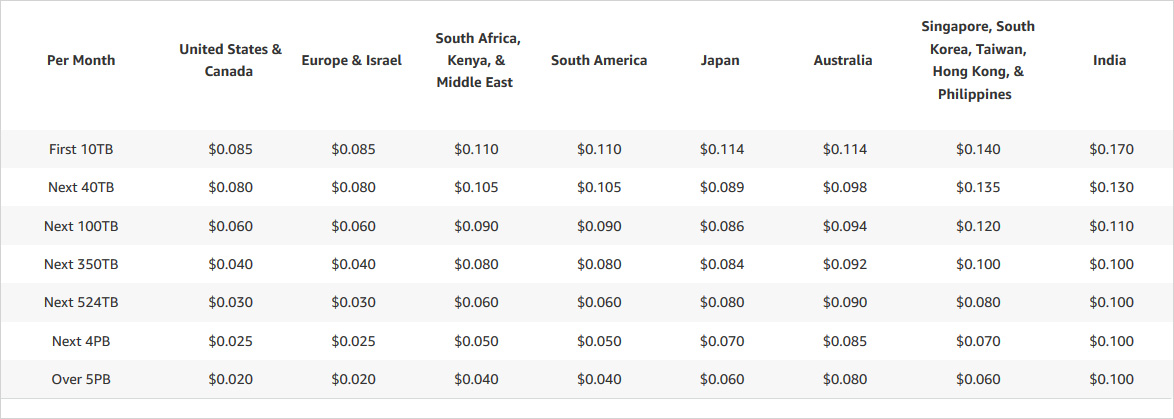 cloudfront pricing