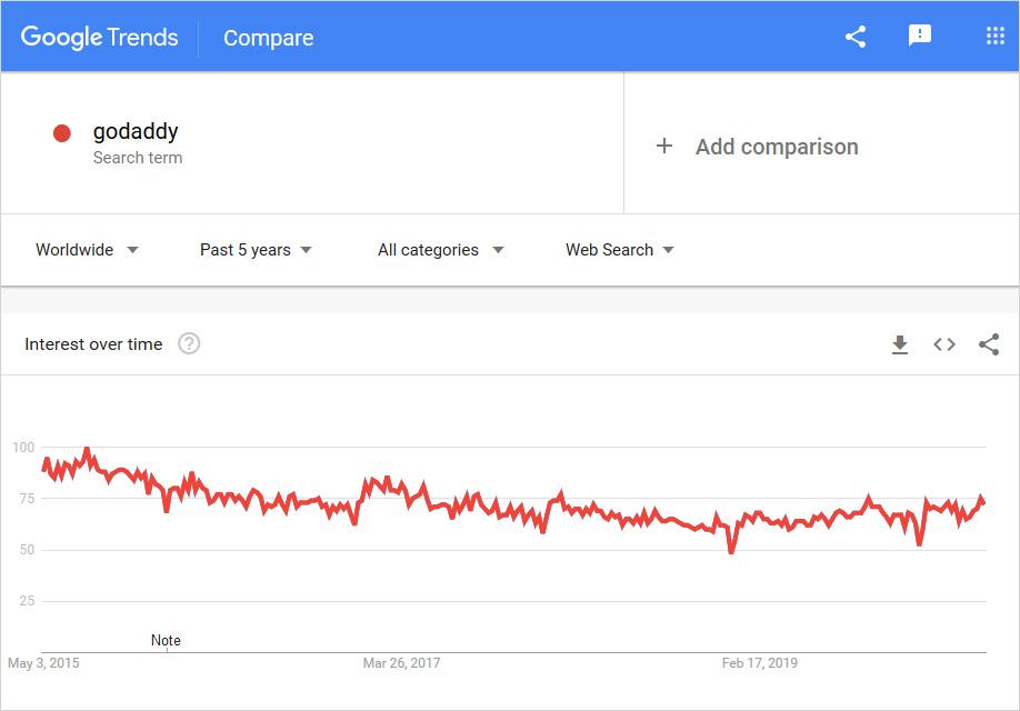 graph usage