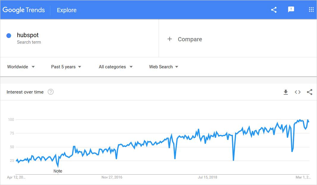 hubspot graph usage