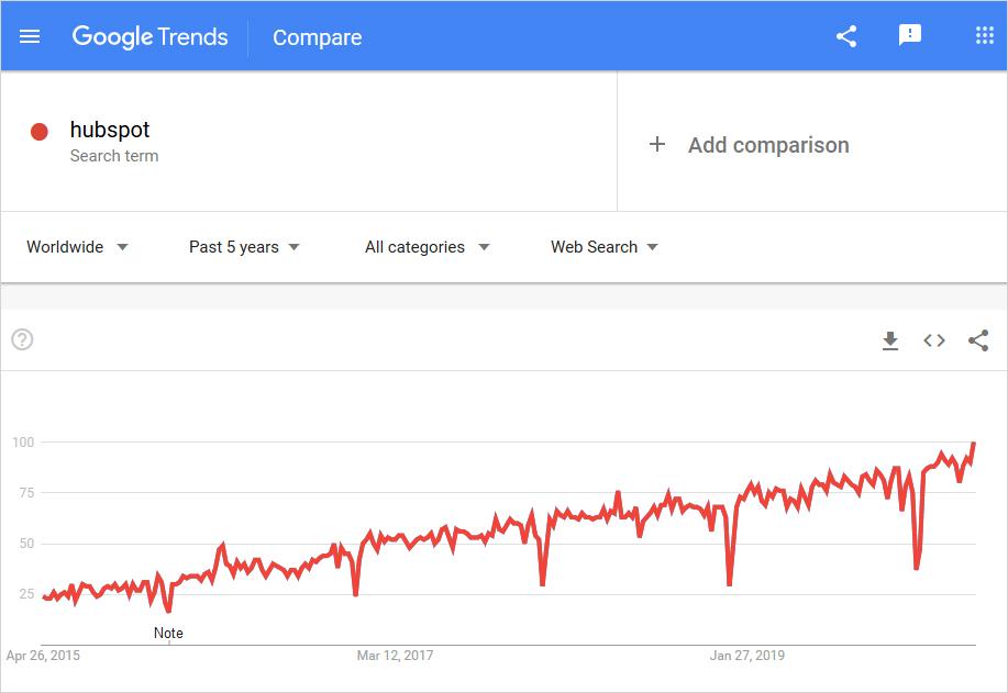 hubspot usage graph