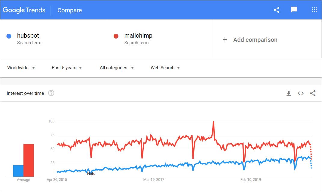 hubspot vs mailchimp graph usage