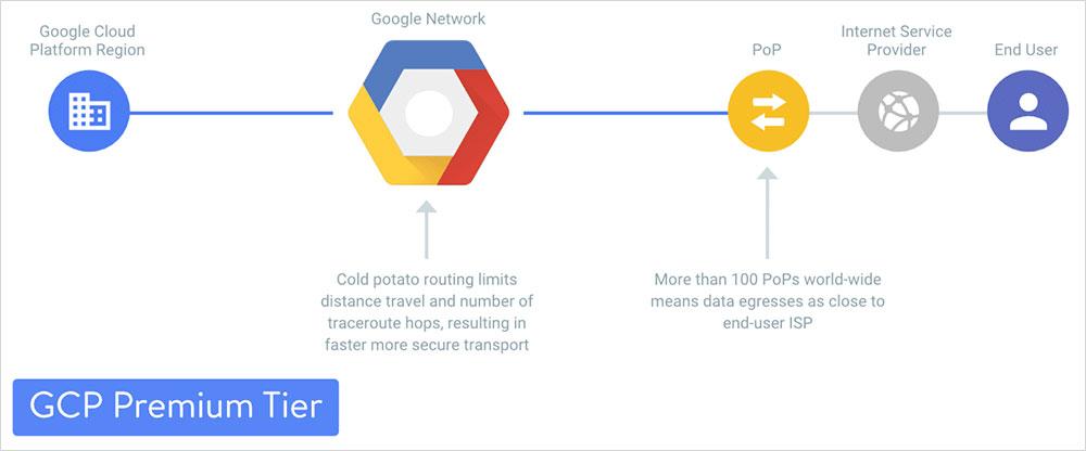Kinsta vs WP Engine google cloud based infrastructure
