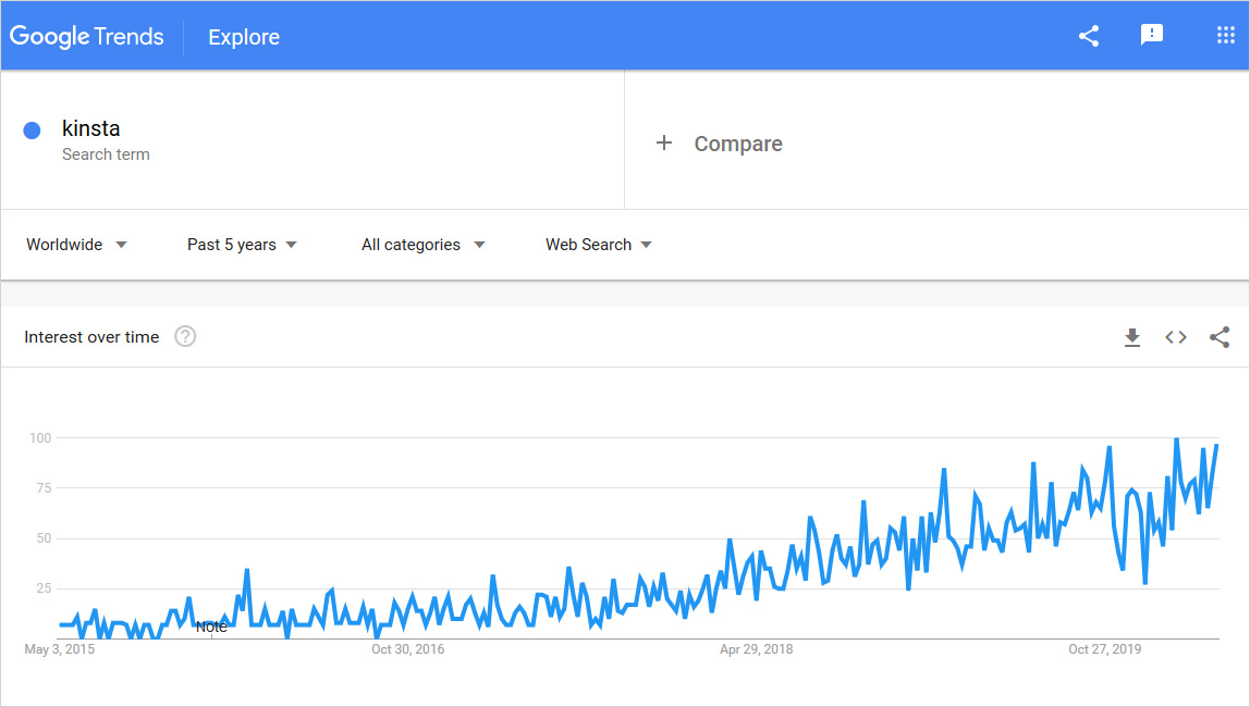 Kinsta vs WP engine graph usage