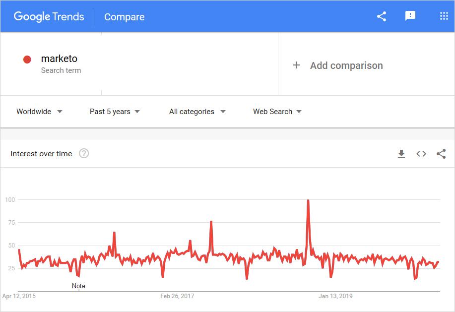 marketo graph usage