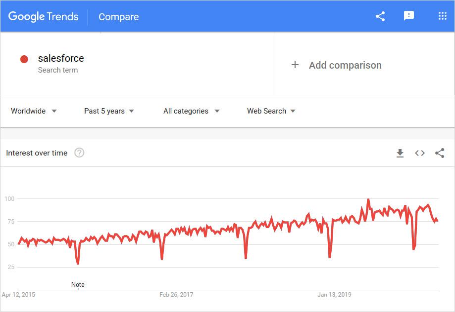 salesforce graph usage