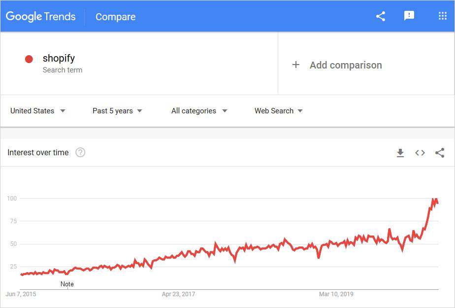 shopify graph usage