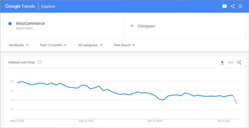 woocommerce trend