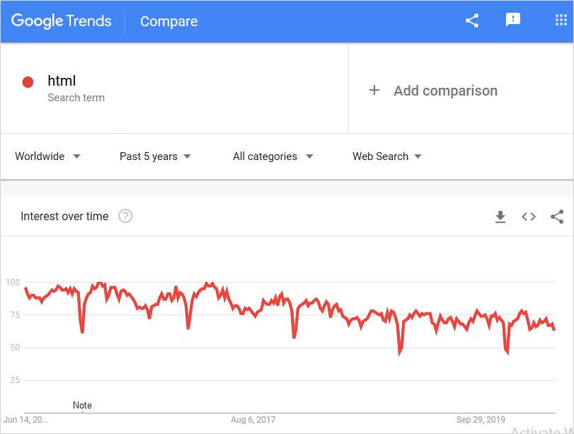 html graph usage