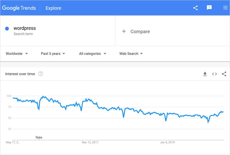 squarespace vs wordpress graph usage